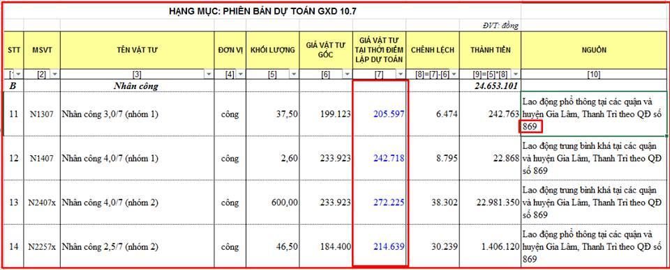 bảng tính giá nhân công theo quyết định số 869/QĐ-UBND
